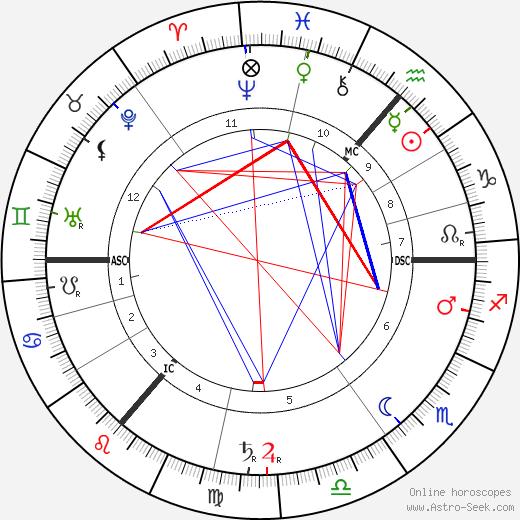 David Hilbert tema natale, oroscopo, David Hilbert oroscopi gratuiti, astrologia