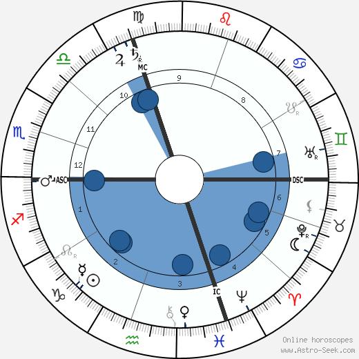 Ernest Bozzano wikipedia, horoscope, astrology, instagram