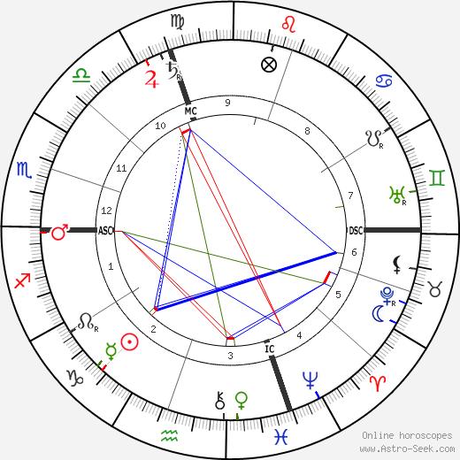 Ernest Bozzano tema natale, oroscopo, Ernest Bozzano oroscopi gratuiti, astrologia