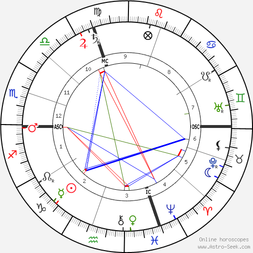 Ernest Bozzano birth chart, Ernest Bozzano astro natal horoscope, astrology