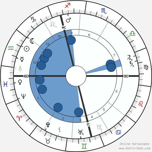 Frederick Delius wikipedia, horoscope, astrology, instagram