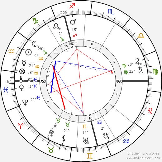 Frederick Delius tema natale, biography, Biografia da Wikipedia 2020, 2021