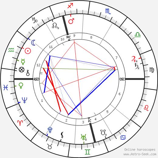 Frederick Delius tema natale, oroscopo, Frederick Delius oroscopi gratuiti, astrologia