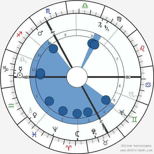 Joseph Dechelette wikipedia, horoscope, astrology, instagram