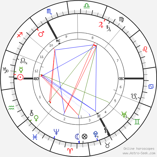 Joseph Dechelette день рождения гороскоп, Joseph Dechelette Натальная карта онлайн