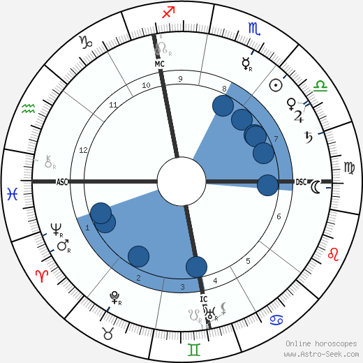 Auguste Lumière wikipedia, horoscope, astrology, instagram