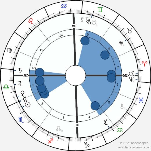 Friedrich Meinecke wikipedia, horoscope, astrology, instagram