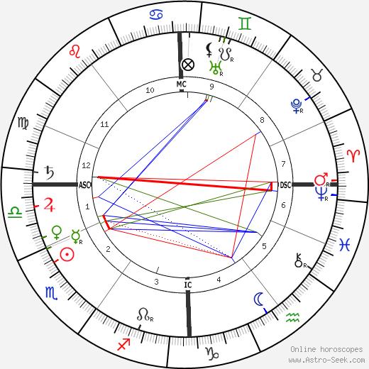 Friedrich Meinecke birth chart, Friedrich Meinecke astro natal horoscope, astrology