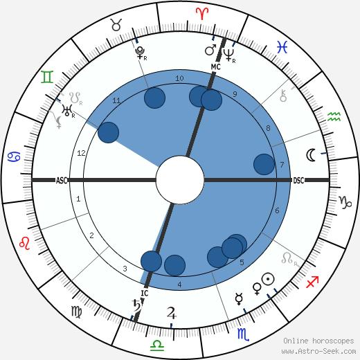 Ethelbert Nevin wikipedia, horoscope, astrology, instagram