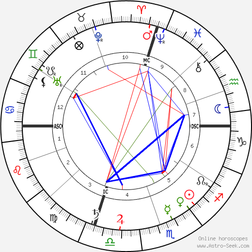 Ethelbert Nevin birth chart, Ethelbert Nevin astro natal horoscope, astrology