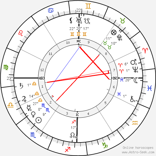 F. T. Allen birth chart, biography, wikipedia 2019, 2020