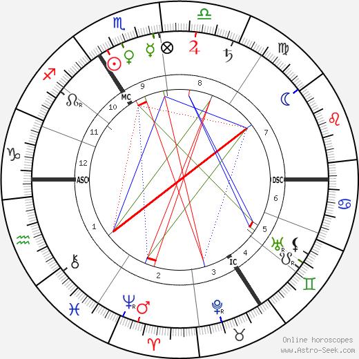 Герхарт Гауптман Gerhart Hauptmann день рождения гороскоп, Gerhart Hauptmann Натальная карта онлайн