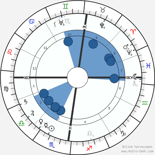 John Wagenaar wikipedia, horoscope, astrology, instagram