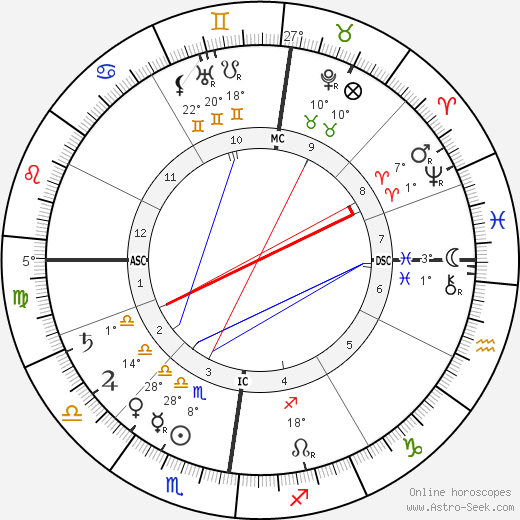 John Wagenaar birth chart, biography, wikipedia 2019, 2020