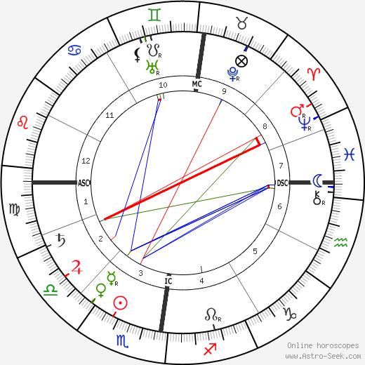 John Wagenaar birth chart, John Wagenaar astro natal horoscope, astrology