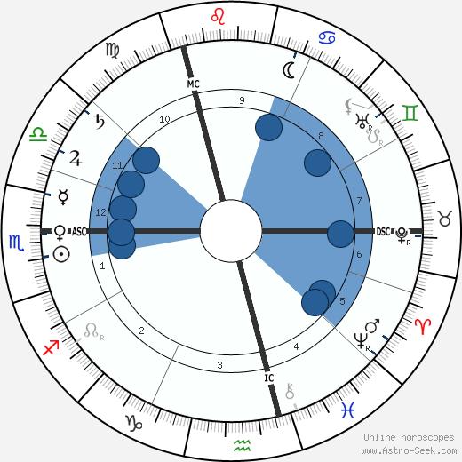 Theodor Ziehen wikipedia, horoscope, astrology, instagram