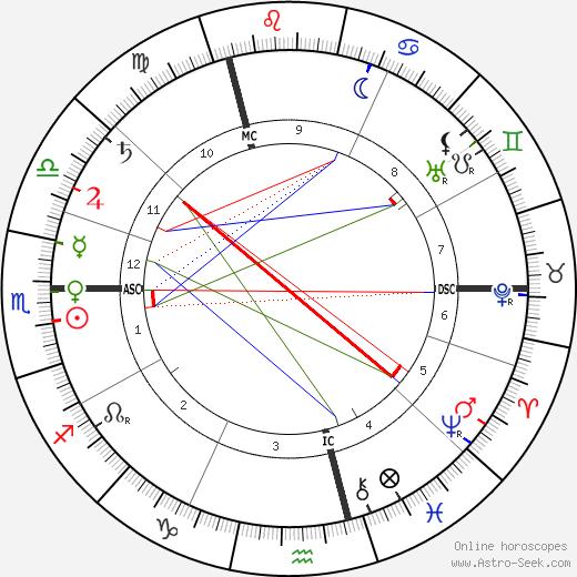 Theodor Ziehen tema natale, oroscopo, Theodor Ziehen oroscopi gratuiti, astrologia