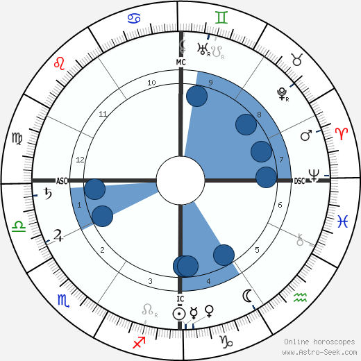 Connie Mack wikipedia, horoscope, astrology, instagram