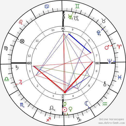 Connie Mack день рождения гороскоп, Connie Mack Натальная карта онлайн