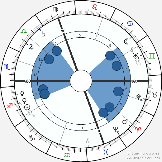 Georges Feydeau wikipedia, horoscope, astrology, instagram