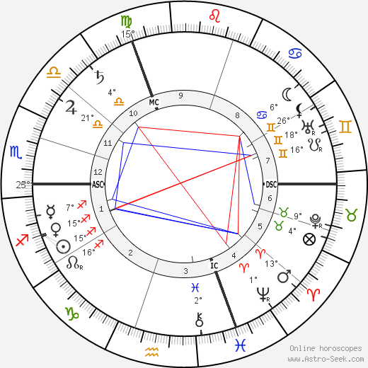 Georges Feydeau birth chart, biography, wikipedia 2020, 2021
