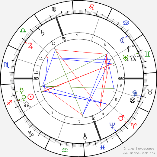 Georges Feydeau birth chart, Georges Feydeau astro natal horoscope, astrology