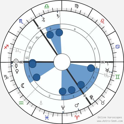 Henri Pirenne wikipedia, horoscope, astrology, instagram