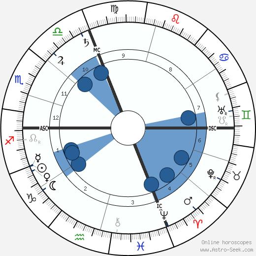 Hyacinthe Jean Vincent wikipedia, horoscope, astrology, instagram
