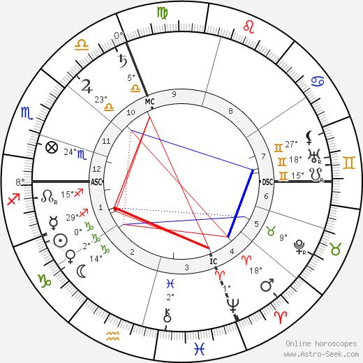 Hyacinthe Jean Vincent birth chart, biography, wikipedia 2020, 2021