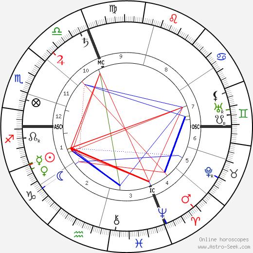 Hyacinthe Jean Vincent birth chart, Hyacinthe Jean Vincent astro natal horoscope, astrology