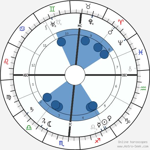 John Fox Jr. wikipedia, horoscope, astrology, instagram