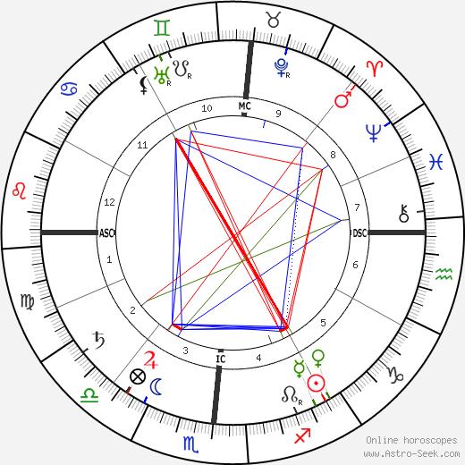 John Fox Jr. день рождения гороскоп, John Fox Jr. Натальная карта онлайн
