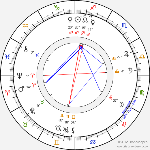 Joseph Bruce Ismay birth chart, biography, wikipedia 2019, 2020