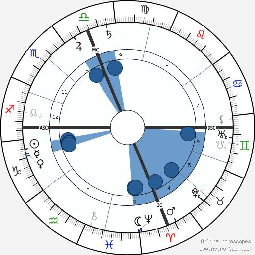 Lewis Weston wikipedia, horoscope, astrology, instagram
