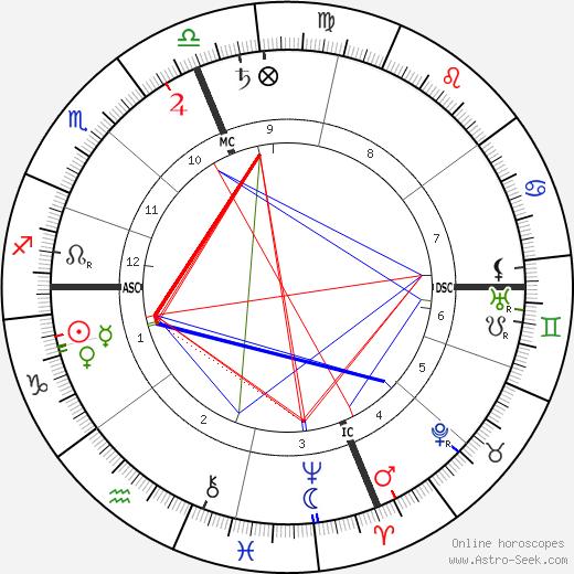 Lewis Weston tema natale, oroscopo, Lewis Weston oroscopi gratuiti, astrologia