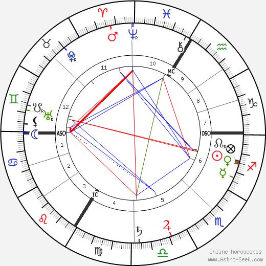 Paul Adam tema natale, oroscopo, Paul Adam oroscopi gratuiti, astrologia
