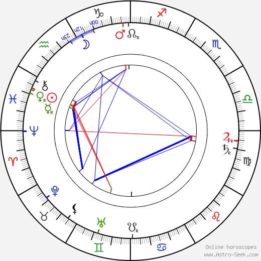 Bohumil Benoni tema natale, oroscopo, Bohumil Benoni oroscopi gratuiti, astrologia
