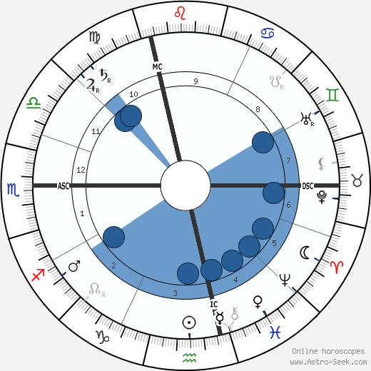 Édouard Estaunié wikipedia, horoscope, astrology, instagram