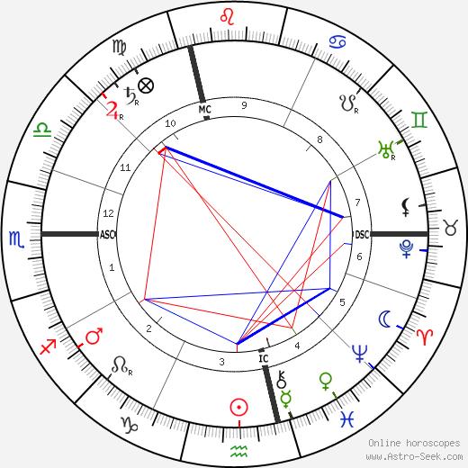 Édouard Estaunié tema natale, oroscopo, Édouard Estaunié oroscopi gratuiti, astrologia