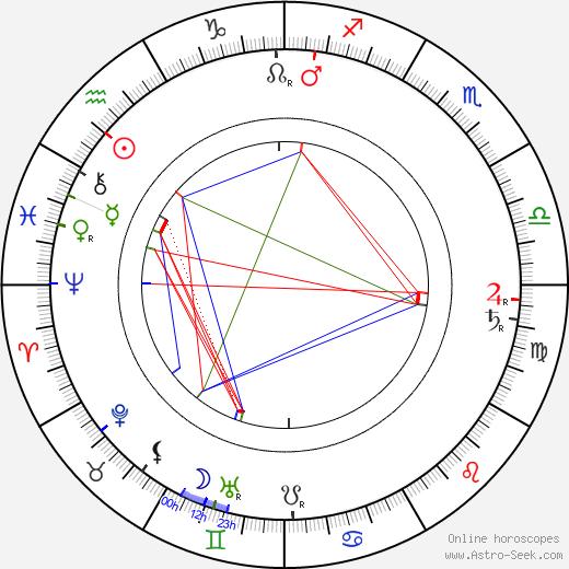 Edward Elkas birth chart, Edward Elkas astro natal horoscope, astrology