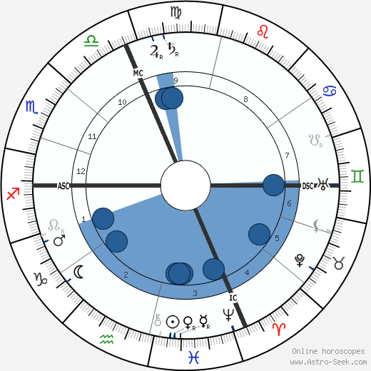 Louis Le Cardonnel horoscope, astrology, sign, zodiac, date of birth, instagram
