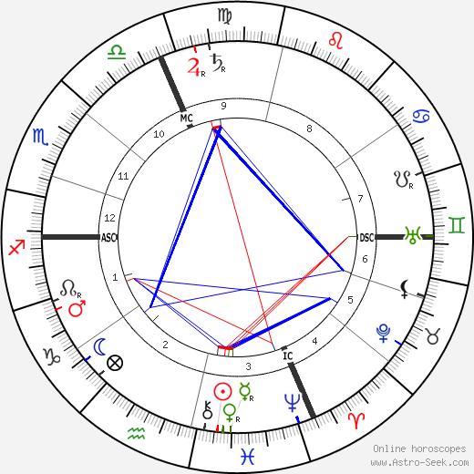 Louis Le Cardonnel astro natal birth chart, Louis Le Cardonnel horoscope, astrology