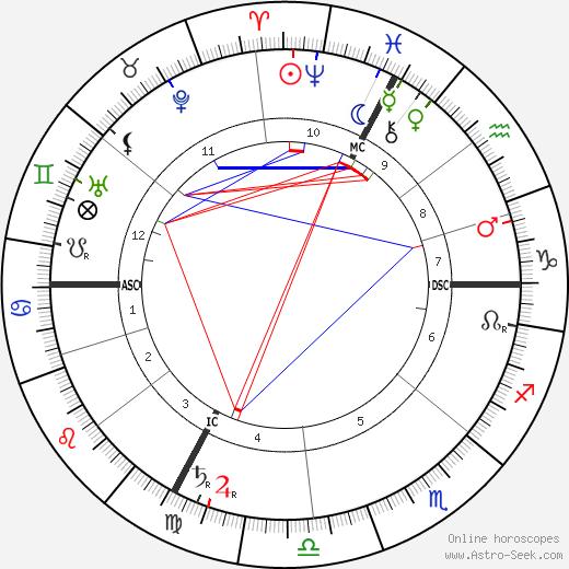 Aristide Briand tema natale, oroscopo, Aristide Briand oroscopi gratuiti, astrologia