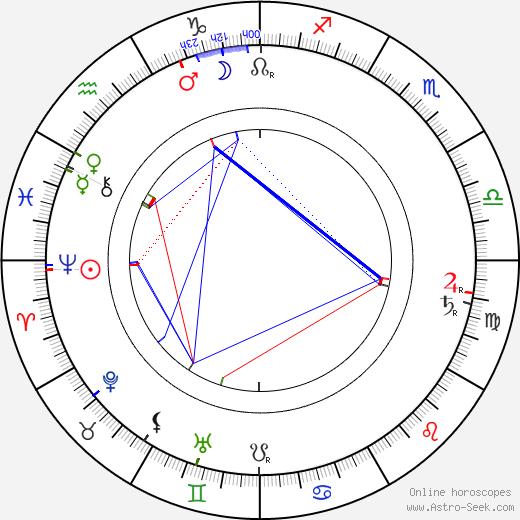 Gabriela Preissová astro natal birth chart, Gabriela Preissová horoscope, astrology