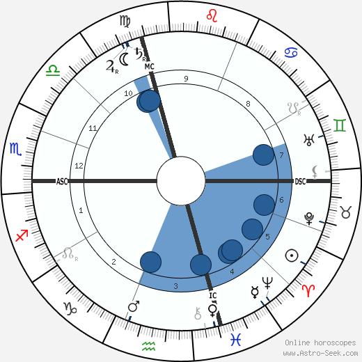 Charles Evans Hughes wikipedia, horoscope, astrology, instagram
