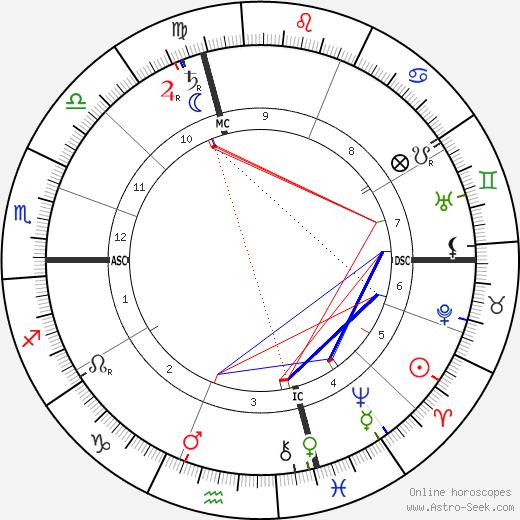 Чарльз Эванс Хьюз Charles Evans Hughes день рождения гороскоп, Charles Evans Hughes Натальная карта онлайн