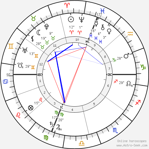 Nicholas Butler birth chart, biography, wikipedia 2016, 2017