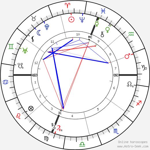 Nicholas Butler astro natal birth chart, Nicholas Butler horoscope, astrology
