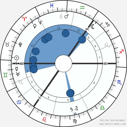 Albert Schrenk-Notzing wikipedia, horoscope, astrology, instagram