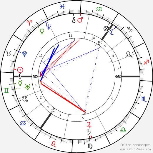 Albert Schrenk-Notzing birth chart, Albert Schrenk-Notzing astro natal horoscope, astrology